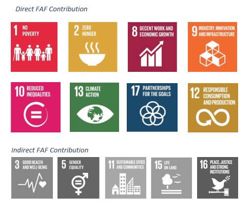 SDG Alignment